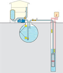 water well submersible pumps wiring diagram water a wiring well pump wire size chart additionally gas turbine engine diagram besides home water pressure tanks pumps