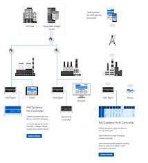 equipment insight information flow ge automation products in the architecture