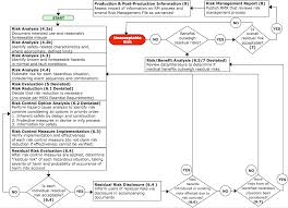 Property Management Process Flow Chart Sam Lazzara En Iso 14971 2012 Risk Management Flow Chart