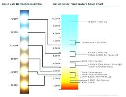 Correlated Color Temperature Chart Led Color Temperature Chart Jasonkellyphoto Co