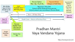 Pradhan Mantri Vaya Vandana Yojana Pmvvy Plan 842 Review