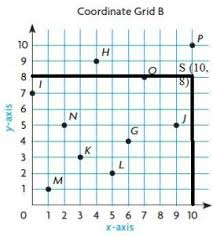 Grade 5 math review packets. Go Math Grade 5 Answer Key Chapter 9 Algebra Patterns And Graphing Ccss Math Answers