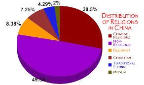 Taiwan Religion Pie Chart 34 Expository China Language Distribution Pie Chart