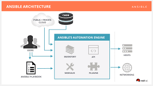 What Is Ansible Working And Advantages Scope And Career
