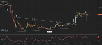 Btcusd Analysis For This Week Bitcoin Discussion