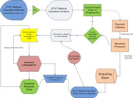 80 Timeless E Commerce Process Flow Chart