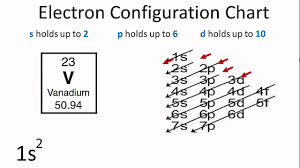 Electronic Configuration Chart Of Elements Using The Electron Configuration Chart