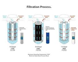 Whole House Filter Express Water Whole House 3 Stage Water Filtration System Wh300scgs