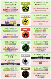 Pokemon Type Advantages Online Charts Collection