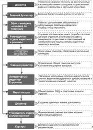Дипломная работа Разработка бизнес процессов системы менеджмента  Рис 2 2 Линейно функциональная структура управления предприятием