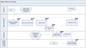 Customer Returns Process Flow Chart Sap Sd Business Blueprint Sales Return Process Scenario