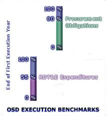 Osd Obligation And Expenditure Goals Chart Osd Execution Benchmarks Acqnotes