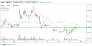 Ripple Trade Chart Why Ripples Xrp Liquidity Is Skyrocketing In Mexico Amid