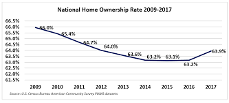 Homeownership Rate Chart Homeownership Rate Trends In 2009 2017 Improving But Wide