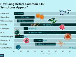 Std Signs And Symptoms Chart The Incubation Period Of Common Stds