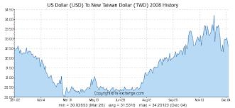 Usd To Idr Chart 2018 Us Dollar Usd To New Taiwan Dollar Twd On 03 Jul 2018 03