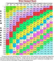 Garage Door Spring Color Code Chart Garage Door Spring Color Code Bswcreative Com