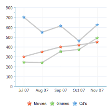 Custom Markers For Your Extjs Charts