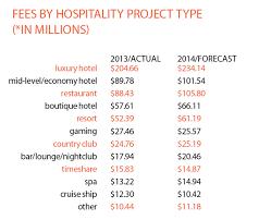 New Cost For Interior Design Services Home Design Ideas Top On Cost For Interior  Design Services