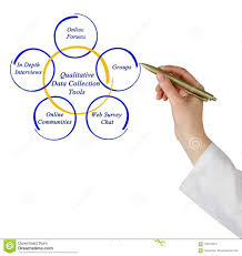 Qualitative Data Collection Tools Stock Image Image Of Science