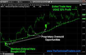 Ugaz Stock Quote Dumas Coop Elevators 91