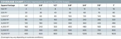 Self Leveling Coverage Chart Bostik Sl 150 Premium Self Leveling Underlayment 50 Lb G00270 F8