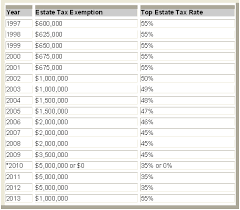 Estate Tax Rate Chart The 2010 Decedents Estate Tax Dilemma Choosing To Utilize