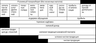 Курсовая работа Анализ доходов от торговли Состав продукции розничной торговли