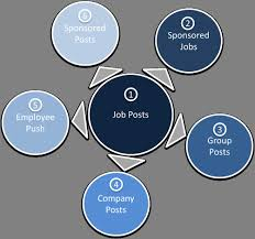 6 Ways To Promote Jobs On Linkedin | Daniel Sanders | Pulse | Linkedin