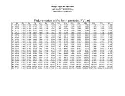 Annuity Factor Chart Pv Fv Annuity Tables