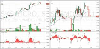 Which Is The Best Time Frame Or Chart For The Intraday