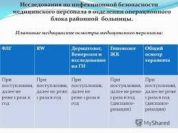 Презентация на тему ОСОБЕННОСТИ ПРОФИЛАКТИКИ ВНУТРИБОЛЬНИЧНЫХ  5 Исследования по инфекционной безопасности медицинского