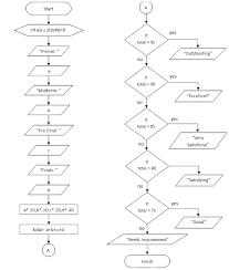 Codeschart Basic Flowchart Of Grading System