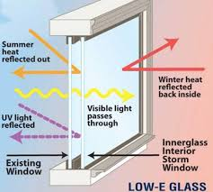 with building energy ratings becoming a critical component of new construction projects low e glass has really taken off with various products available to