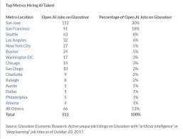 who s hiring ai talent in america glassdoor research 2017