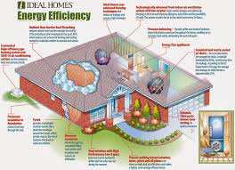 mesmerizing eco friendly homes plans
