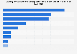 U S Consumers Sources Of Protein 2017 Statista