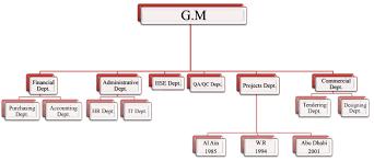 Organizational Chart El Race