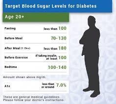 Gestational Diabetes Blood Sugar Range Chart Diabetes Blood Sugar Readings Chart Gestational Diabetes