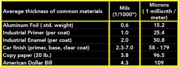 Mil Thickness To Inches Chart Predict The Thickness Of Paint Carbit Coating Solutions