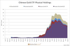 Chinas Rising Gold Etf Market A Hybrid Koos Jansen