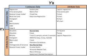 Six Sigma Probability Chart Six Sigma Conversion Tables