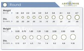 Diamond Mm Size Chart Round Abe Mor Diamond Cutters Co Size To Mm Chart