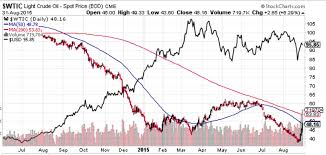 Crude Oil Price Forecast 2015 And 2016 Howestreet