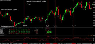 Trading Only Daily Charts Leaked Trend Turbo 5min Binary
