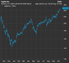 Apple Index Chart These S P 500 Stocks Just Hit Record Highs Marketwatch