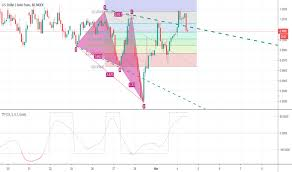 Usd Chf Chart Dollar Franc Rate Tradingview