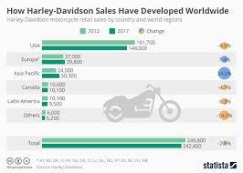 Harley Davidson Engine Size Chart Chart How Harley Davidson Sales Have Developed Worldwide