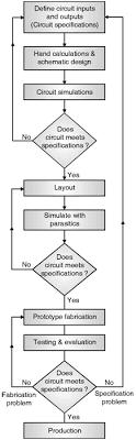 Vlsi Design Flow Chart Cmos Design Flow Digital Cmos Design Electronics Tutorial