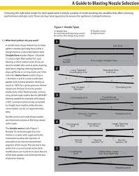 Sandblasting Nozzle Chart A Guide To Blasting Nozzle Selection Sandblasting Nozzles